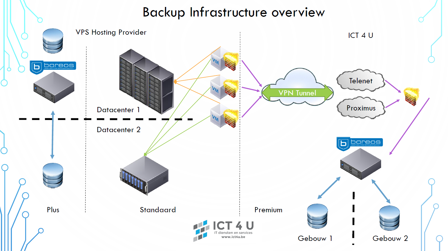 ICT4U Backup Infrastructure